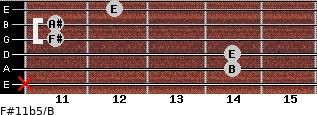 F#11b5/B for guitar on frets x, 14, 14, 11, 11, 12