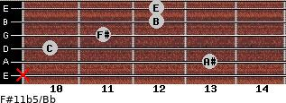 F#11b5/Bb for guitar on frets x, 13, 10, 11, 12, 12