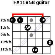 F#11#5/B for guitar on frets 7, 7, 8, 11, 7, 10