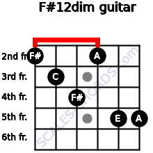 F#1/2dim for guitar on frets 2, 3, 4, 2, 5, 5
