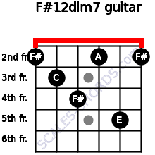 F#1/2dim7 for guitar on frets 2, 3, 4, 2, 5, 2
