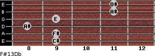 F#13/Db for guitar on frets 9, 9, 8, 9, 11, 11