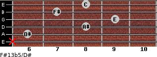 F#13b5/D# for guitar on frets x, 6, 8, 9, 7, 8