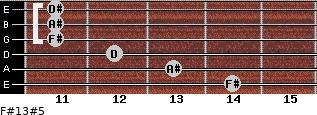 F#13#5 for guitar on frets 14, 13, 12, 11, 11, 11