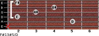 F#13#5/D for guitar on frets x, 5, 2, 3, 4, 2