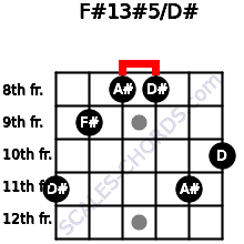 F#13#5/D# for guitar on frets 11, 9, 8, 8, 11, 10
