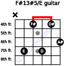 F#13#5/E for guitar on frets x, 7, 4, 7, 4, 6
