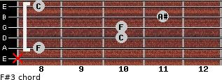 F#3 for guitar on frets x, 8, 10, 10, 11, 8