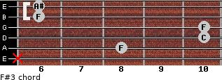 F#3 for guitar on frets x, 8, 10, 10, 6, 6