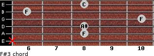 F#3 for guitar on frets x, 8, 8, 10, 6, 8