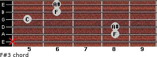 F#3 for guitar on frets x, 8, 8, 5, 6, 6