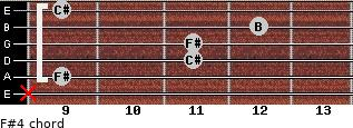 F#4 for guitar on frets x, 9, 11, 11, 12, 9