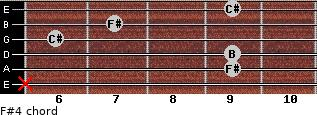F#4 for guitar on frets x, 9, 9, 6, 7, 9