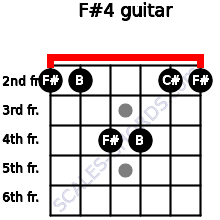 F#4 for guitar on frets 2, 2, 4, 4, 2, 2