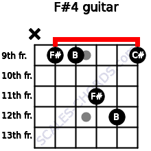 F#4 for guitar on frets x, 9, 9, 11, 12, 9