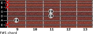 F#5 for guitar on frets x, 9, 11, 11, x, x