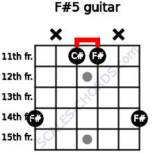 F#5 for guitar on frets 14, x, 11, 11, x, 14