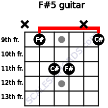 F#5 for guitar on frets x, 9, 11, 11, x, 9