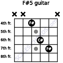 F#5 for guitar on frets x, x, 4, 6, 7, x
