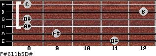 F#6/11b5/D# for guitar on frets 11, 9, 8, 8, 12, 8