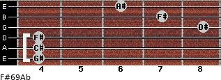 F#6/9/Ab for guitar on frets 4, 4, 4, 8, 7, 6