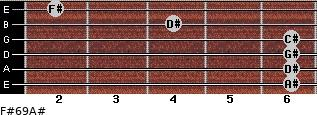 F#6/9/A# for guitar on frets 6, 6, 6, 6, 4, 2