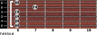 F#6/9/A# for guitar on frets 6, 6, 6, 6, 7, 6