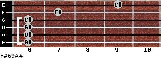 F#6/9/A# for guitar on frets 6, 6, 6, 6, 7, 9