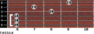 F#6/9/A# for guitar on frets 6, 6, 6, 8, 7, 9