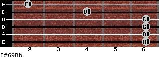 F#6/9/Bb for guitar on frets 6, 6, 6, 6, 4, 2