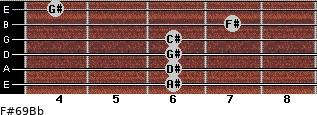F#6/9/Bb for guitar on frets 6, 6, 6, 6, 7, 4