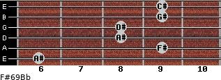 F#6/9/Bb for guitar on frets 6, 9, 8, 8, 9, 9