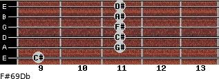 F#6/9/Db for guitar on frets 9, 11, 11, 11, 11, 11