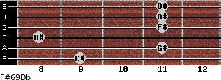 F#6/9/Db for guitar on frets 9, 11, 8, 11, 11, 11