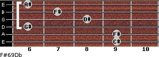 F#6/9/Db for guitar on frets 9, 9, 6, 8, 7, 6