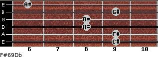 F#6/9/Db for guitar on frets 9, 9, 8, 8, 9, 6