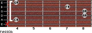F#6/9/Db for guitar on frets x, 4, 8, 8, 7, 4