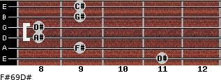 F#6/9/D# for guitar on frets 11, 9, 8, 8, 9, 9
