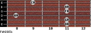 F#6/9/Eb for guitar on frets 11, 11, 8, 11, 11, 9