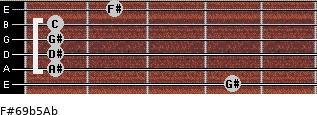 F#6/9b5/Ab for guitar on frets 4, 1, 1, 1, 1, 2
