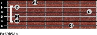 F#6/9b5/Ab for guitar on frets 4, 1, 1, 5, 1, 2