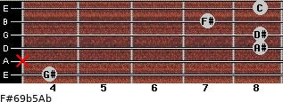 F#6/9b5/Ab for guitar on frets 4, x, 8, 8, 7, 8