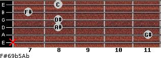 F#6/9b5/Ab for guitar on frets x, 11, 8, 8, 7, 8