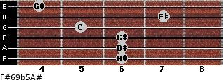 F#6/9b5/A# for guitar on frets 6, 6, 6, 5, 7, 4
