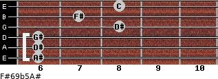 F#6/9b5/A# for guitar on frets 6, 6, 6, 8, 7, 8