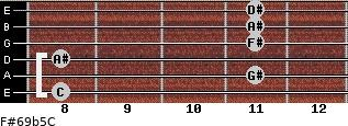 F#6/9b5/C for guitar on frets 8, 11, 8, 11, 11, 11