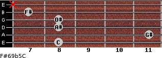 F#6/9b5/C for guitar on frets 8, 11, 8, 8, 7, x