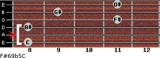 F#6/9b5/C for guitar on frets 8, x, 8, 11, 9, 11