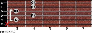 F#6/9b5/C for guitar on frets x, 3, 4, 3, 4, 4