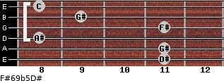 F#6/9b5/D# for guitar on frets 11, 11, 8, 11, 9, 8